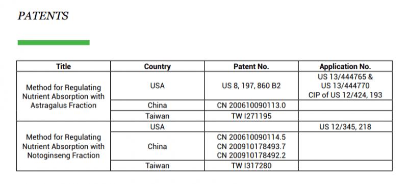 AstraGin-Patents
