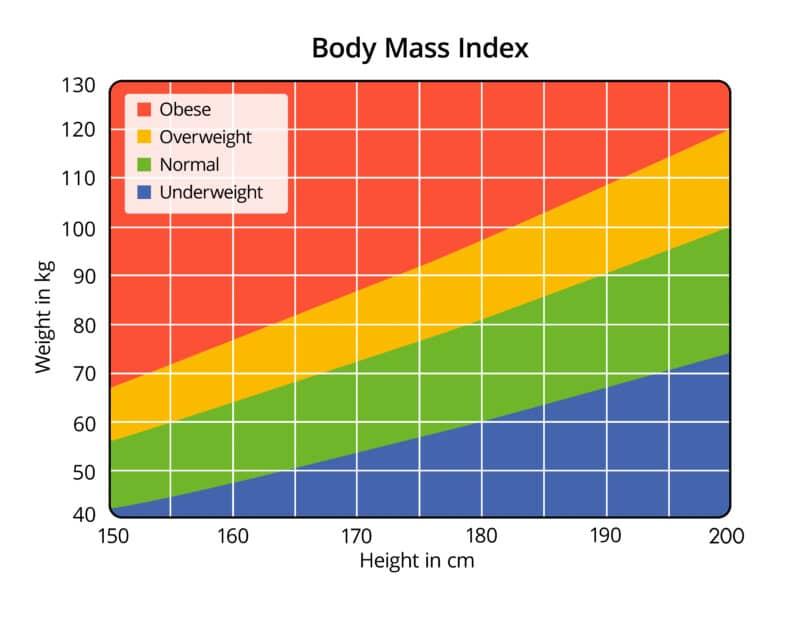 BMI-Waist-Height